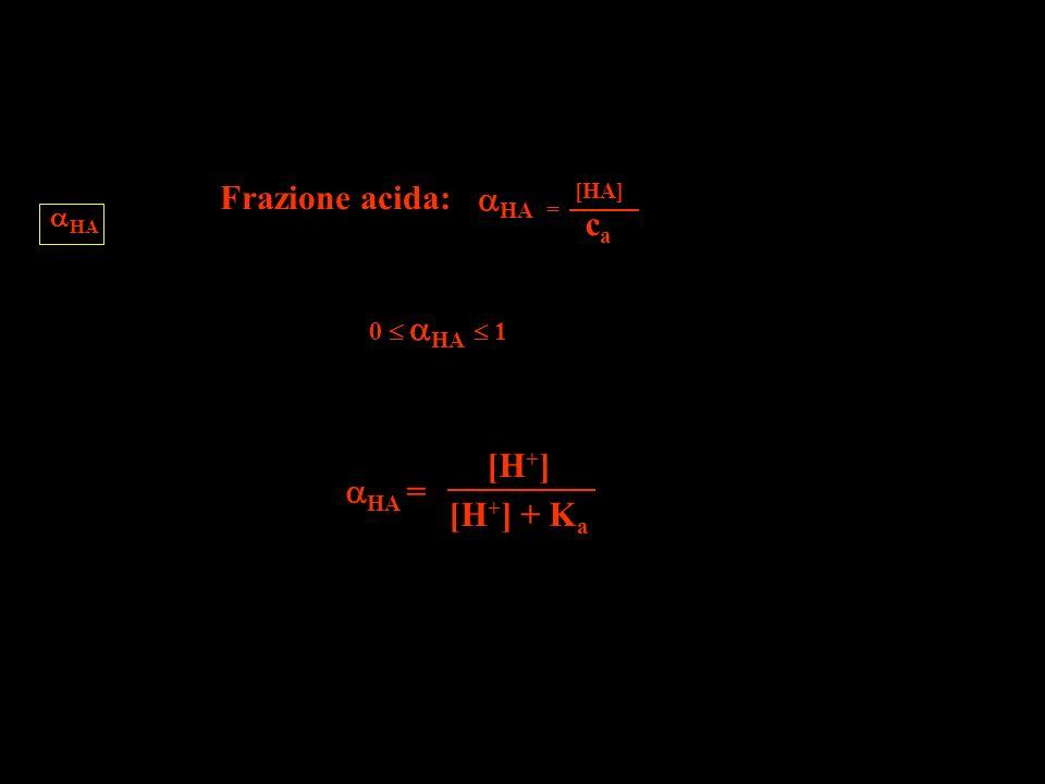Frazione acida: = [HA] HA HA ca 0  HA  1 HA = [H+] [H+] + Ka